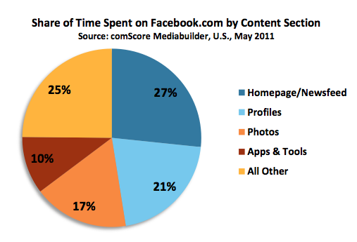 Courtesy of comScore whitepaper from July 26, 2011.