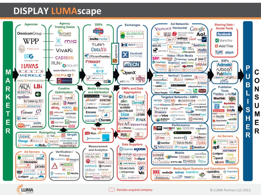 Courtesy of LUMA Partners.